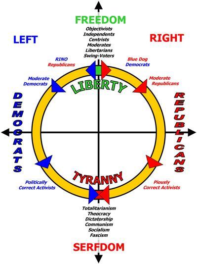 The Political Spectrum as a Circle not a Line